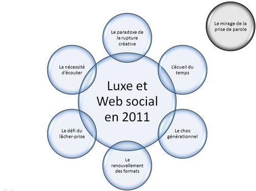 Luxe et Web Social 2